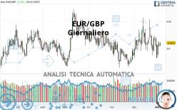 EUR/GBP - Giornaliero