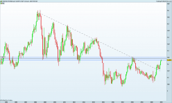 EUR/USD - Mensuel