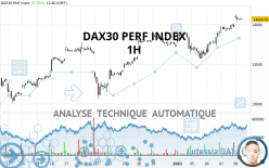 DAX30 PERF INDEX - 1H