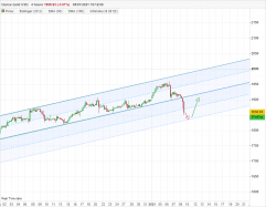 GOLD - USD - 4Std.