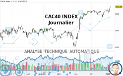 CAC40 INDEX - Täglich