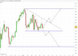 GBP/USD - 4H
