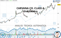 CARVANA CO. CLASS A - Giornaliero