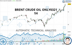 BRENT CRUDE OIL ONLY0321 - 1H
