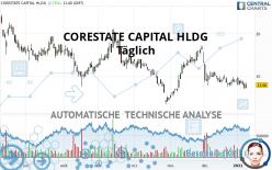 CORESTATE CAPITAL HLDG - Täglich