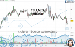 CELLNEX - Diario