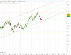NZD/CAD - Daily