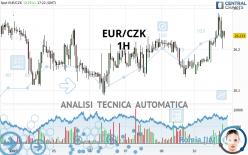 EUR/CZK - 1H