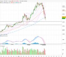 BITCOIN - BTC/EUR - 4H