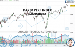 DAX30 PERF INDEX - Giornaliero