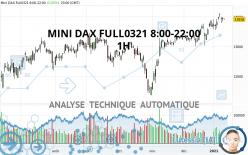 MINI DAX FULL0921 8:00-22:00 - 1H