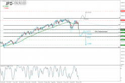 DOW JONES INDUSTRIAL AVERAGE - Weekly