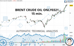 BRENT CRUDE OIL ONLY0321 - 15 min.