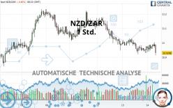 NZD/ZAR - 1 Std.