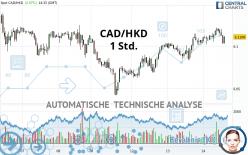 CAD/HKD - 1 Std.