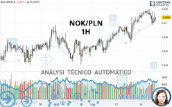 NOK/PLN - 1H