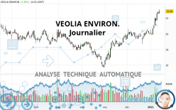 VEOLIA ENVIRON. - Journalier