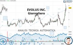 EVOLUS INC. - Giornaliero