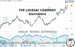 THE LOVESAC COMPANY - Giornaliero