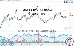 FASTLY INC. CLASS A - Giornaliero