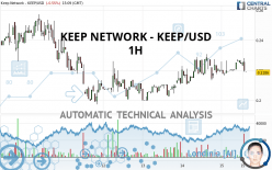 KEEP NETWORK - KEEP/USD - 1H