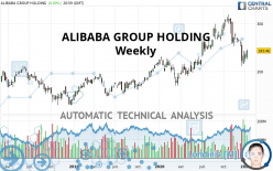 ALIBABA GROUP HOLDING - Weekly