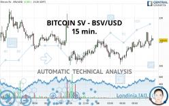 BITCOIN SV - BSV/USD - 15 min.
