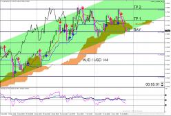 AUD/USD - 4H