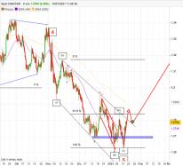 USD/CAD - 8H