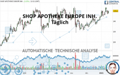 SHOP APOTHEKE EUROPE INH. - Täglich