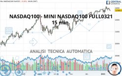 NASDAQ100 - MINI NASDAQ100 FULL0321 - 15 min.