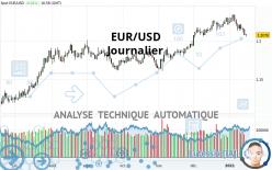 EUR/USD - Journalier