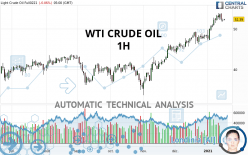 WTI CRUDE OIL - 1H