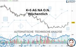 K+S AG NA O.N. - Wöchentlich