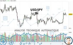 USD/JPY - 1 uur