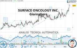 SURFACE ONCOLOGY INC. - Giornaliero