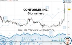 CONFORMIS INC. - Daily