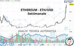 ETHEREUM - ETH/USD - Weekly