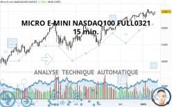 MICRO E-MINI NASDAQ100 FULL0321 - 15 min.