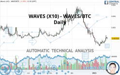 WAVES (X10) - WAVES/BTC - Daily