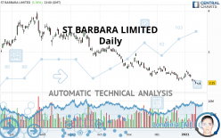 ST BARBARA LIMITED - Daily