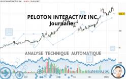 PELOTON INTERACTIVE INC. - Daily