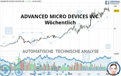 ADVANCED MICRO DEVICES INC. - Wöchentlich