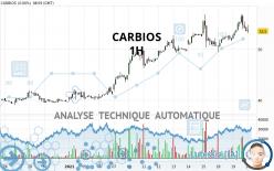CARBIOS - 1H