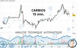 CARBIOS - 15 min.