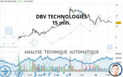 DBV TECHNOLOGIES - 15 min.