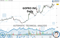 GOPRO INC. - Daily
