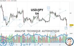 USD/JPY - 1H