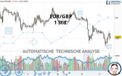 EUR/GBP - 1 Std.