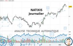 NATIXIS - Dagelijks